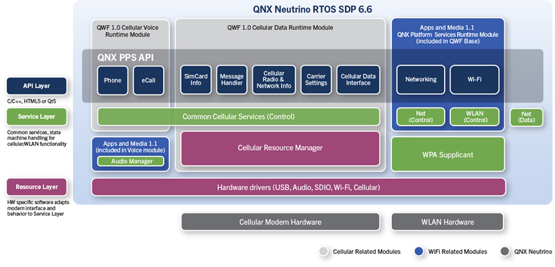 QNX Wireless Framework Architecture